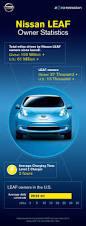 best 25 nissan leaf ideas on pinterest nissan leaf electric car