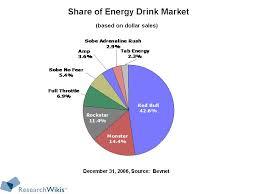 Side Effects Of Bull Energy Bracelets For Energy Drink Names