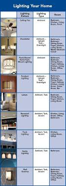 what type of lighting is best for a kitchen how to choose the right lights