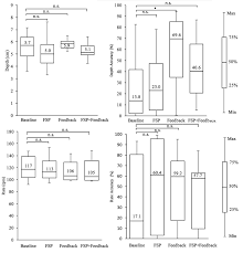 cpr performance in the presence of audiovisual feedback or