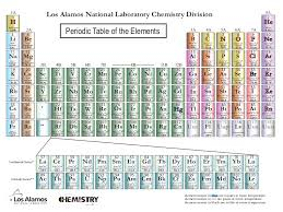 Nifty Los Alamos Periodic Table F15 About Remodel Perfect Home Decor
