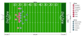 defensive formation u2013 4 3 defense diagram 3 4 defense diagram