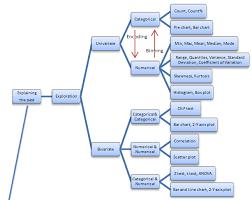 data map data mining map