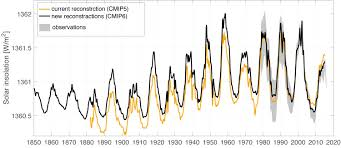improved representation of solar variability in climate models