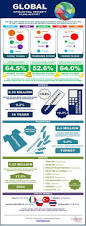 global property management 253 best intellectual property and high tech infographics images