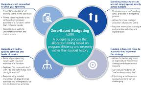 zero based budgeting zero or deloitte us strategy