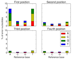 making the most of rna seq pre processing sequencing data with