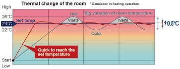 Comfortable Indoor Temperature Vrf System Improved Comfort V Series Fujitsu General