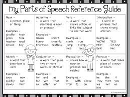 free parts of speech posters parts of speech posters and adverbs