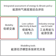 china energy and climate project cecp mit global change