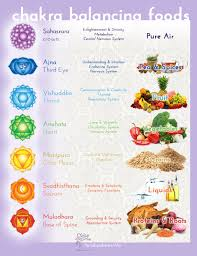 how your chakras are related to u0026 affected by the foods you eat