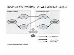 unit u2013 ii architecting web services what are web services web