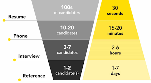 the definitive guide to screening job candidates
