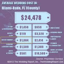 dj wedding cost palm wedding dj