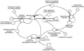 sustainability free full text modeling acequia irrigation