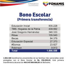 consulta sisoy beneficiaria bono mujer trabajadora 2016 consulta si eres beneficiario del bono escolar de 250 000bs