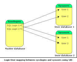 map login how to troubleshoot orphan users in sql server databases