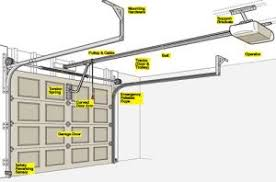 Overhead Door Problems 4 Popular Garage Door Problems Overhead Door
