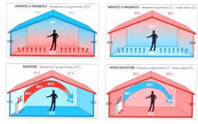 riscaldamento a soffitto costo il riscaldamento a pavimento funzionamento vantaggi e svantaggi