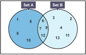 bbc bitesize gcse maths numeracy wales u2013 2015 onwards venn