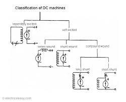 classifications of dc machines dc motors and dc generators