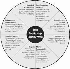 Healthy And Unhealthy Relationships Worksheets Best 25 Healthy Relationships Ideas On Relationship
