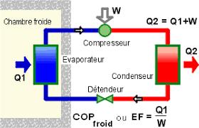 fonctionnement chambre froide évaluer l efficacité de la production frigorifique associée