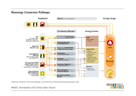 Thailand Home Decor Wholesale Renewables 2015 Global Status Report