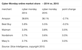 amazon black friday breach research amazon won cyber monday with a whopping 36 percent of