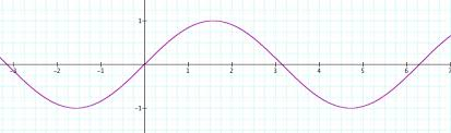 sine graph with transformations