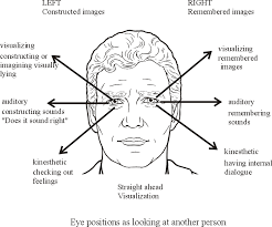 how to access someone s thoughts only their eye movements