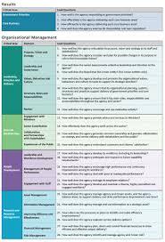 pif fact sheet 1 introducing the performance improvement