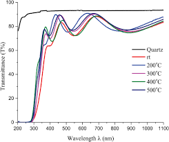 a study of structural electrical and optical properties of p