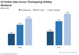 retailers missed a 1 88 billion opportunity from thanksgiving to