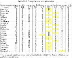 vegetable seed germination length of time and optimal temperatures