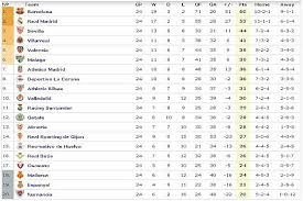 Segunda Division Table Spanish Primera División Table Espn Fc