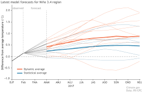 Climate In The Uncompahgre Watershed Uncompahgre Watershed Elnino Models Differ On Predictions Still Enso Neutral Coyote