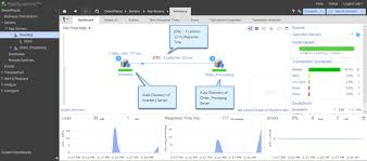 websphere monitoring tools info appdynamics
