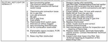 Gas Water Heater Pilot Light Fresh Water Heater Pilot Light Won T Stay Lit 79 About Remodel