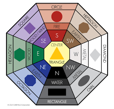 awesome article on how to use shape and color feng shui in order