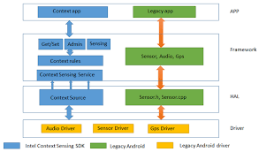 android context using gesture recognition as differentiation feature on android