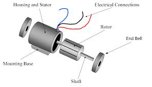 types of single phase induction motors single phase induction