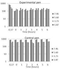 control of airborne microbes in a poultry setting using dioxy mp 14