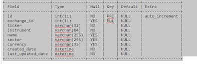 sql create table primary key autoincrement how to change mysql table auto increment primary key database
