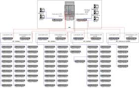 logical layout of network hcc cisco tcs model solution adapted from spjc model solution