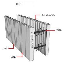 Exterior Basement Wall Insulation by Insulation Concrete Walls For A Number Of Years Iuve Finished
