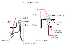 air gap faucet dishwasher