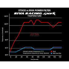 sea doo spark power filter cold air intake by riva jet skis