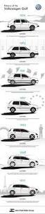 de evolutie van de volkswagen golf volkswagen golf evolution