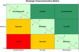 Decision Matrix Excel Template Strategic Decision Model In Excel Business Templates